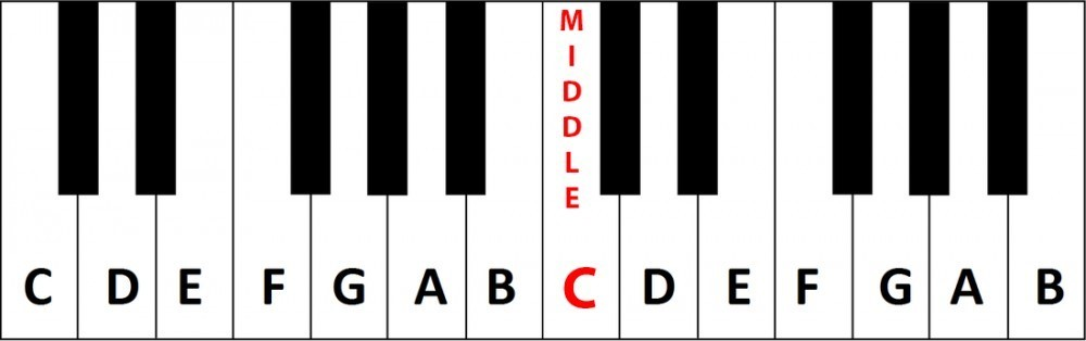 How to read the stave - Jason Yang Pianist